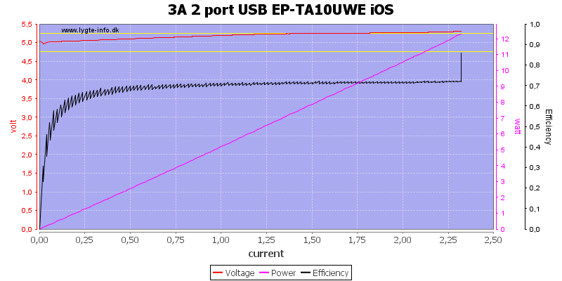 3A%202%20port%20USB%20EP-TA10UWE%20iOS%20load%20sweep