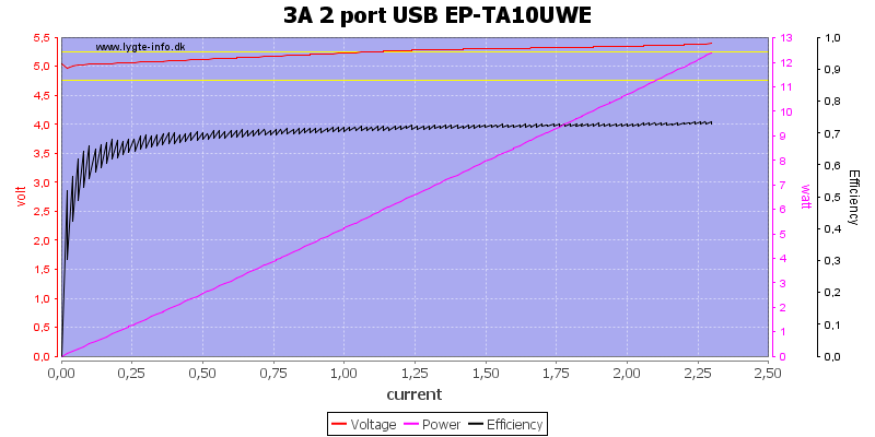 3A%202%20port%20USB%20EP-TA10UWE%20load%20sweep