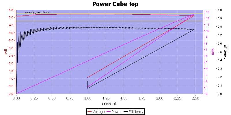 Power%20Cube%20top%20load%20sweep