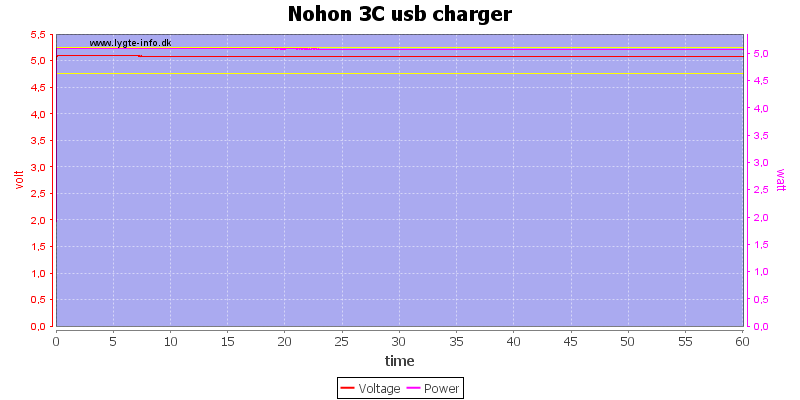 Nohon%203C%20usb%20charger%20load%20test