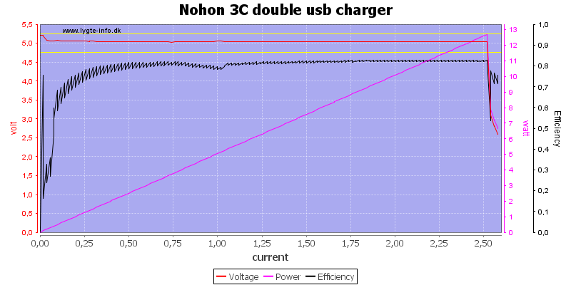 Nohon%203C%20double%20usb%20charger%20load%20sweep