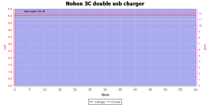 Nohon%203C%20double%20usb%20charger%20load%20test