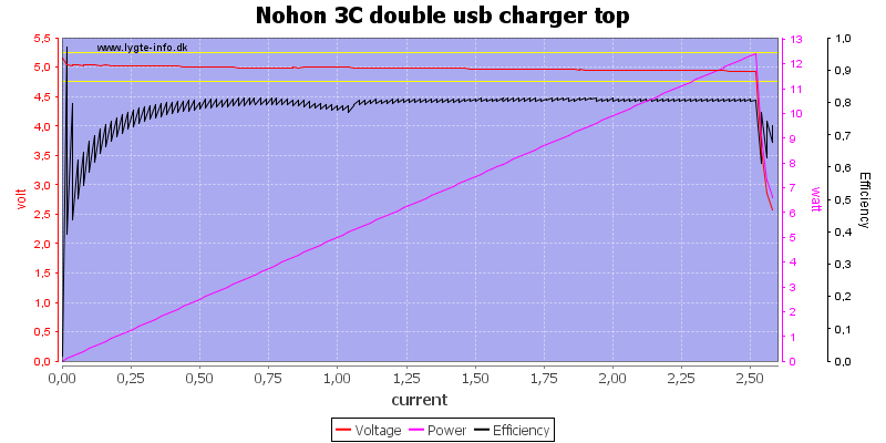 Nohon%203C%20double%20usb%20charger%20top%20load%20sweep