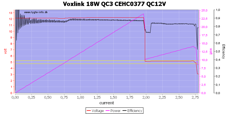 Voxlink%2018W%20QC3%20CEHC0377%20QC12V%20load%20sweep