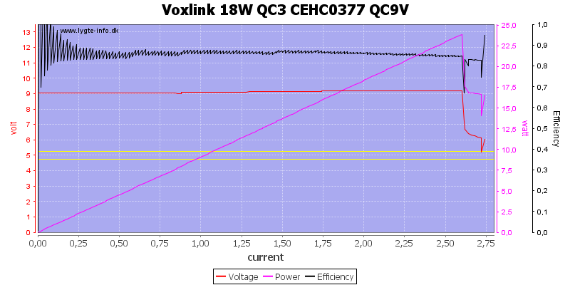 Voxlink%2018W%20QC3%20CEHC0377%20QC9V%20load%20sweep