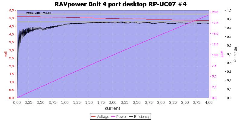 RAVpower%20Bolt%204%20port%20desktop%20RP-UC07%20%234%20load%20sweep