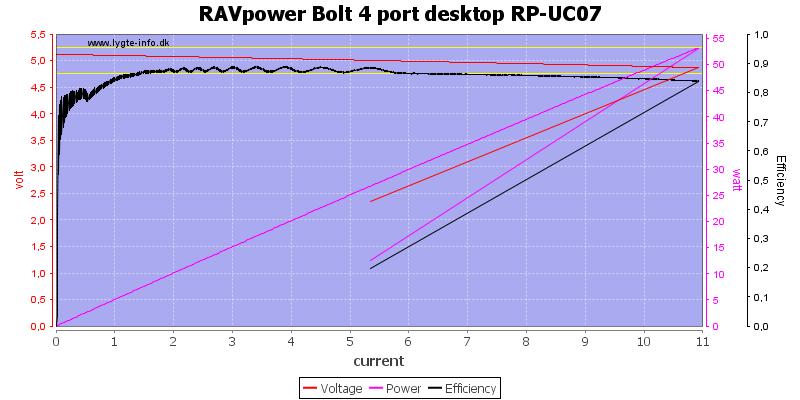 RAVpower%20Bolt%204%20port%20desktop%20RP-UC07%20load%20sweep