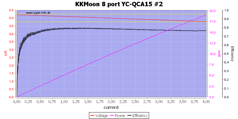 KKMoon%208%20port%20YC-QCA15%20%232%20load%20sweep