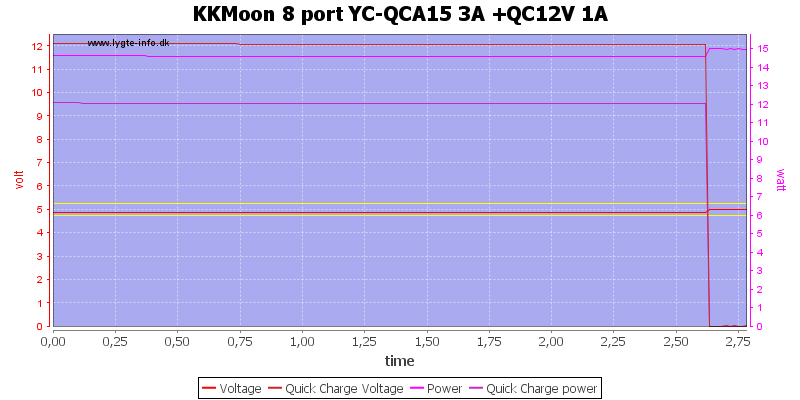KKMoon%208%20port%20YC-QCA15%203A%20+QC12V%201A%20load%20test