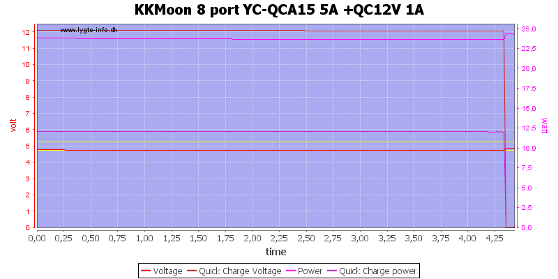 KKMoon%208%20port%20YC-QCA15%205A%20+QC12V%201A%20load%20test