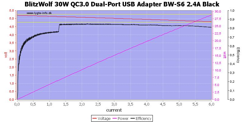 BlitzWolf%2030W%20QC3.0%20Dual-Port%20USB%20Adapter%20BW-S6%202.4A%20Black%20load%20sweep