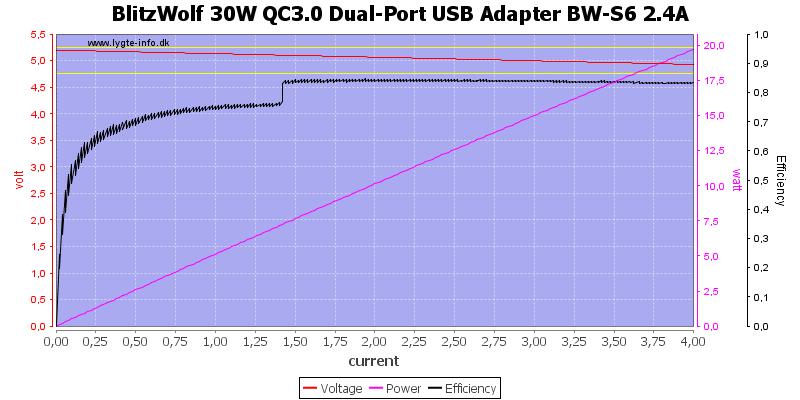 BlitzWolf%2030W%20QC3.0%20Dual-Port%20USB%20Adapter%20BW-S6%202.4A%20load%20sweep