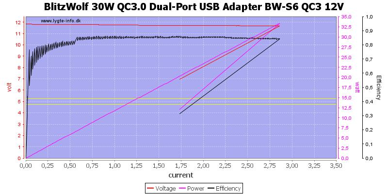 BlitzWolf%2030W%20QC3.0%20Dual-Port%20USB%20Adapter%20BW-S6%20QC3%2012V%20load%20sweep