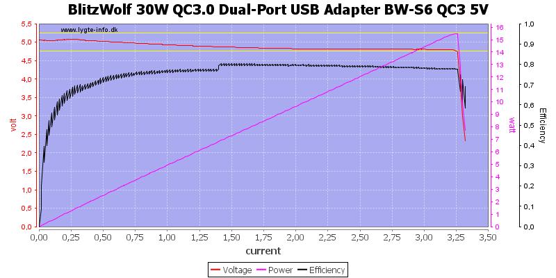 BlitzWolf%2030W%20QC3.0%20Dual-Port%20USB%20Adapter%20BW-S6%20QC3%205V%20load%20sweep