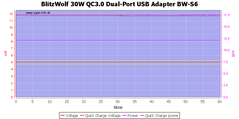 BlitzWolf%2030W%20QC3.0%20Dual-Port%20USB%20Adapter%20BW-S6%20load%20test