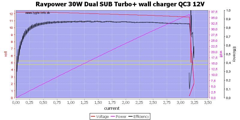 Ravpower%2030W%20Dual%20SUB%20Turbo+%20wall%20charger%20QC3%2012V%20load%20sweep