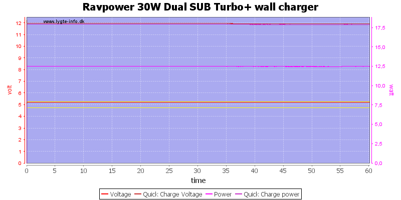 Ravpower%2030W%20Dual%20SUB%20Turbo+%20wall%20charger%20load%20test