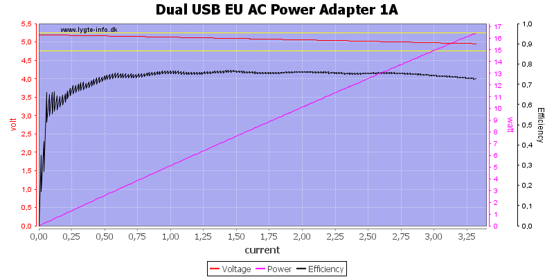 Dual%20USB%20EU%20AC%20Power%20Adapter%201A%20load%20sweep