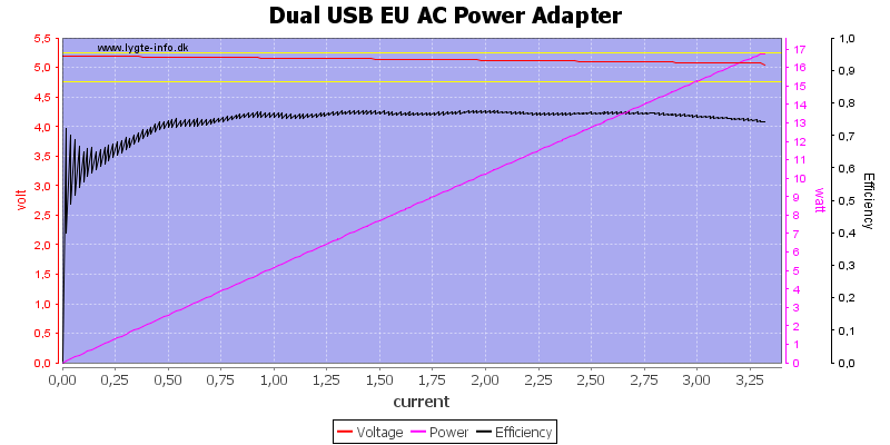 Dual%20USB%20EU%20AC%20Power%20Adapter%20load%20sweep
