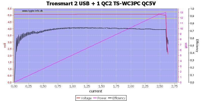 Tronsmart%202%20USB%20+%201%20QC2%20TS-WC3PC%20QC5V%20load%20sweep