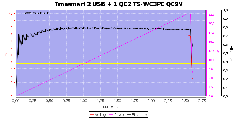 Tronsmart%202%20USB%20+%201%20QC2%20TS-WC3PC%20QC9V%20load%20sweep