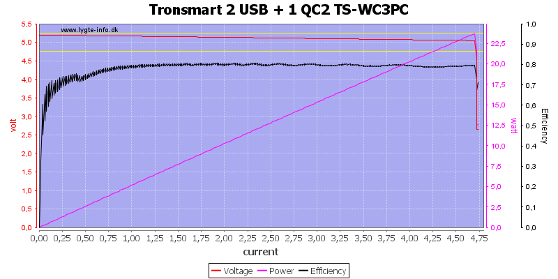 Tronsmart%202%20USB%20+%201%20QC2%20TS-WC3PC%20load%20sweep