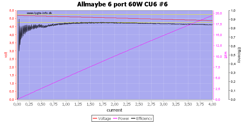 Allmaybe%206%20port%2060W%20CU6%20%236%20load%20sweep