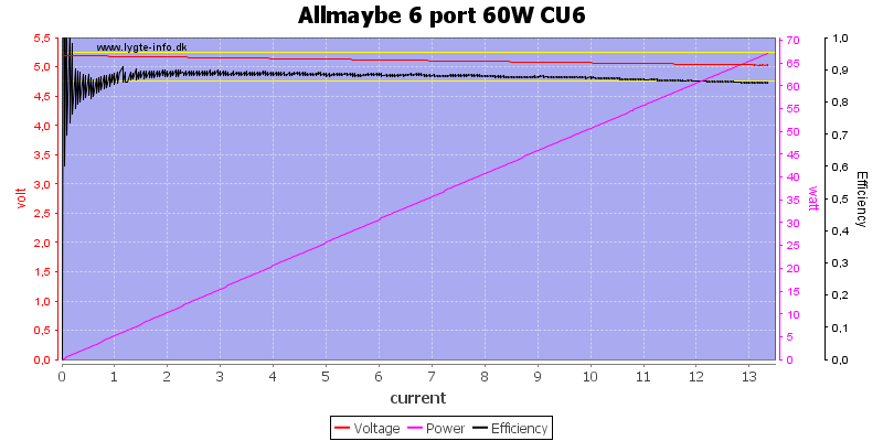 Allmaybe%206%20port%2060W%20CU6%20load%20sweep