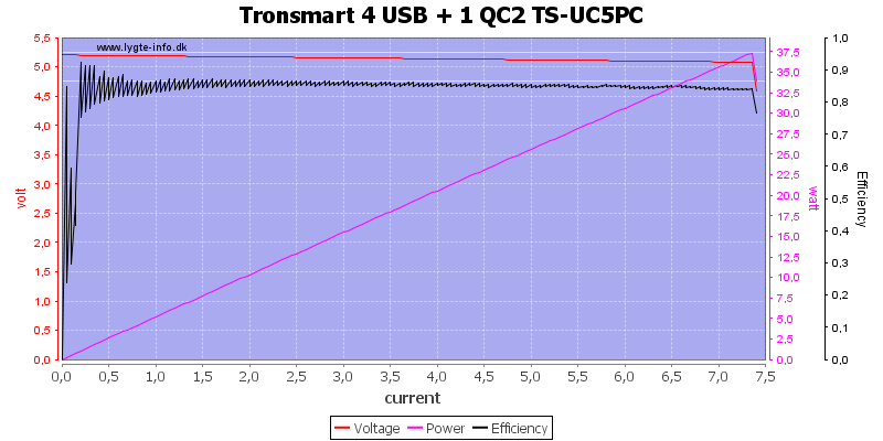 Tronsmart%204%20USB%20+%201%20QC2%20TS-UC5PC%20load%20sweep