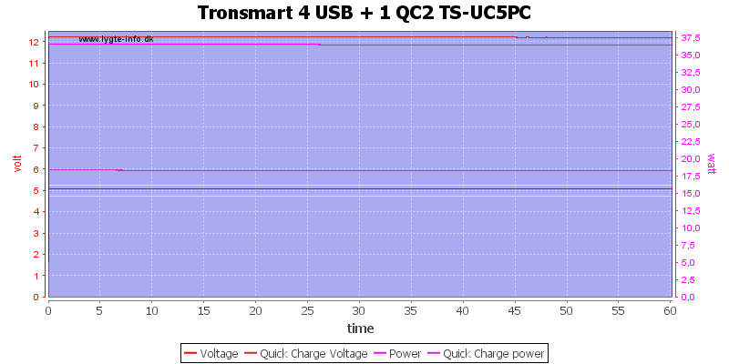 Tronsmart%204%20USB%20+%201%20QC2%20TS-UC5PC%20load%20test
