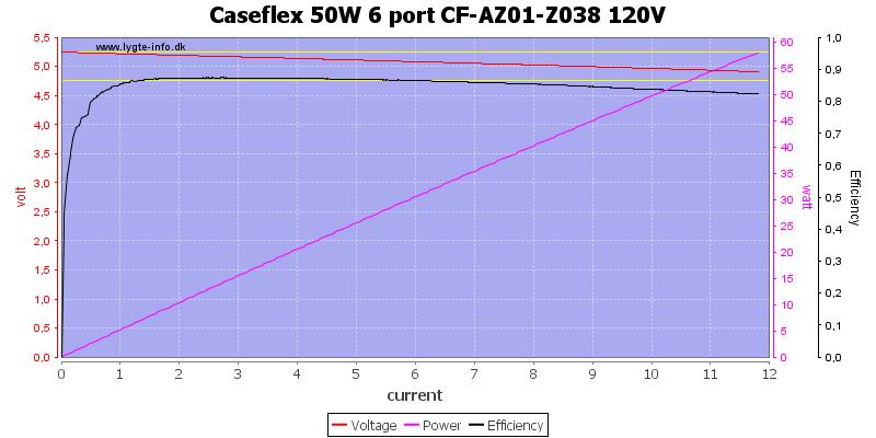 Caseflex%2050W%206%20port%20CF-AZ01-Z038%20120V%20load%20sweep