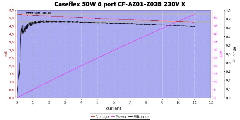 Caseflex%2050W%206%20port%20CF-AZ01-Z038%20230V%20X%20load%20sweep