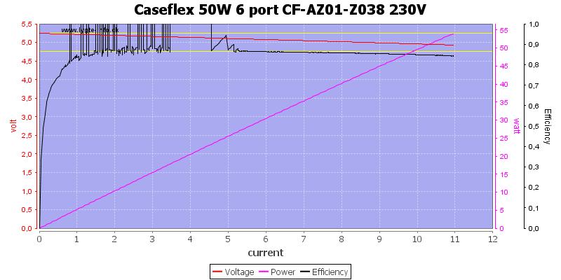Caseflex%2050W%206%20port%20CF-AZ01-Z038%20230V%20load%20sweep