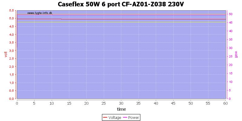 Caseflex%2050W%206%20port%20CF-AZ01-Z038%20230V%20load%20test