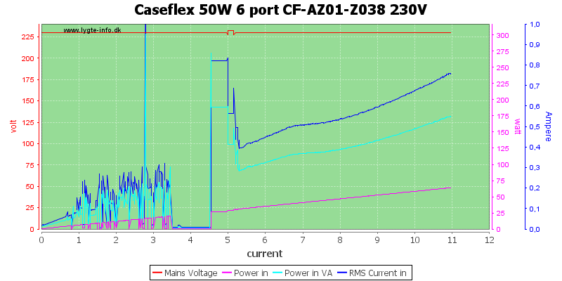 Caseflex%2050W%206%20port%20CF-AZ01-Z038%20230V%20watt%20load%20sweep
