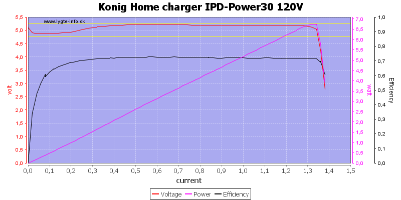 Konig%20Home%20charger%20IPD-Power30%20120V%20load%20sweep