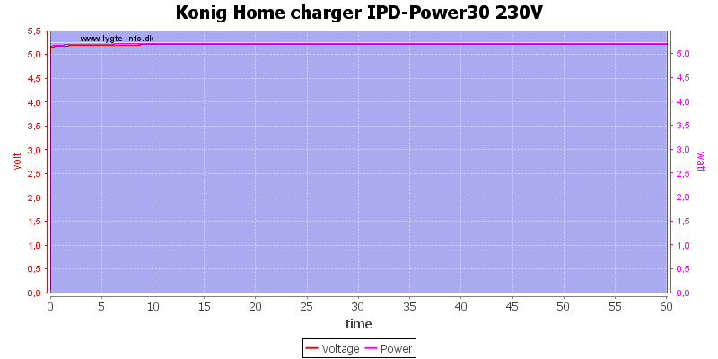 Konig%20Home%20charger%20IPD-Power30%20230V%20load%20test