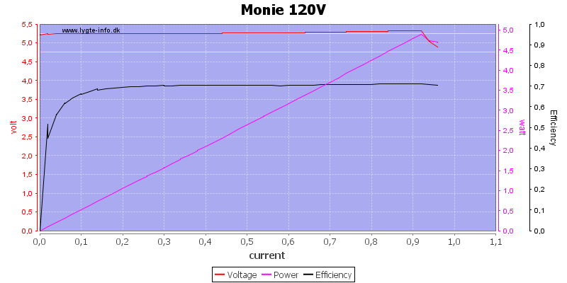 Monie%20120V%20load%20sweep