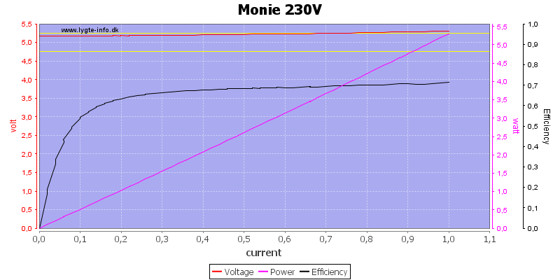 Monie%20230V%20load%20sweep