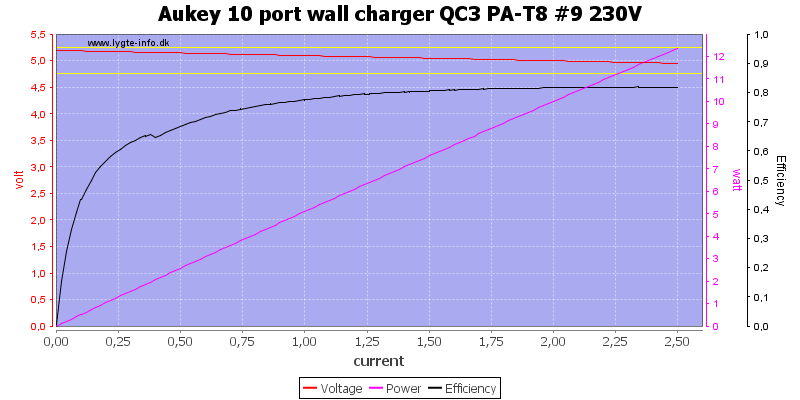 Aukey%2010%20port%20wall%20charger%20QC3%20PA-T8%20%239%20230V%20load%20sweep