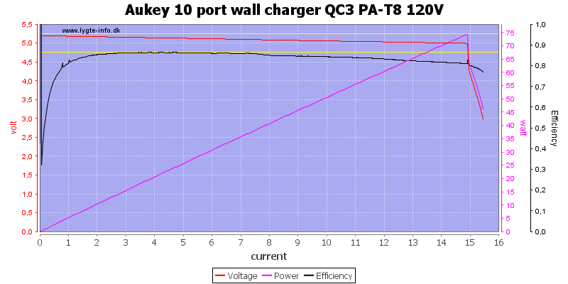 Aukey%2010%20port%20wall%20charger%20QC3%20PA-T8%20120V%20load%20sweep