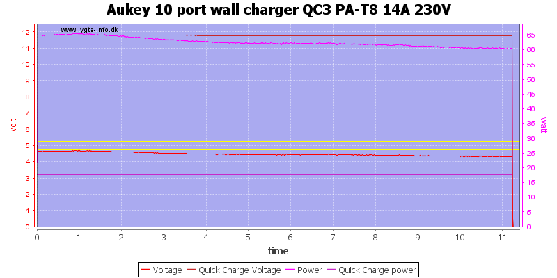 Aukey%2010%20port%20wall%20charger%20QC3%20PA-T8%2014A%20230V%20load%20test