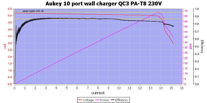 Aukey%2010%20port%20wall%20charger%20QC3%20PA-T8%20230V%20load%20sweep
