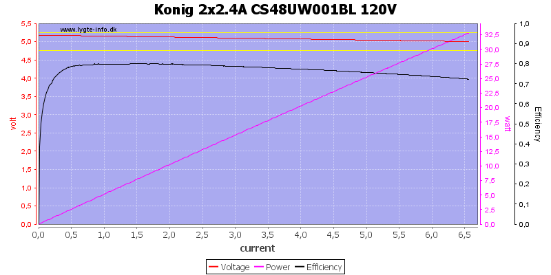 Konig%202x2.4A%20CS48UW001BL%20120V%20load%20sweep
