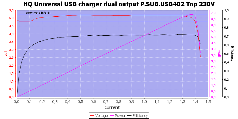 HQ%20Universal%20USB%20charger%20dual%20output%20P.SUB.USB402%20Top%20230V%20load%20sweep