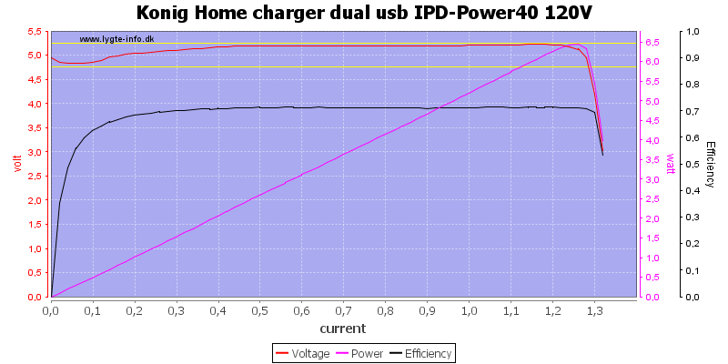 Konig%20Home%20charger%20dual%20usb%20IPD-Power40%20120V%20load%20sweep