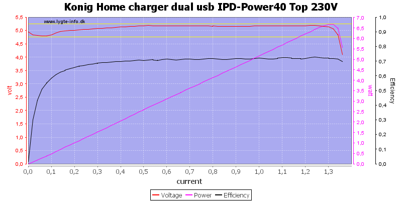 Konig%20Home%20charger%20dual%20usb%20IPD-Power40%20Top%20230V%20load%20sweep