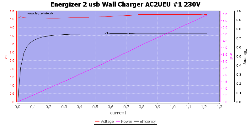 Energizer%202%20usb%20Wall%20Charger%20AC2UEU%20%231%20230V%20load%20sweep