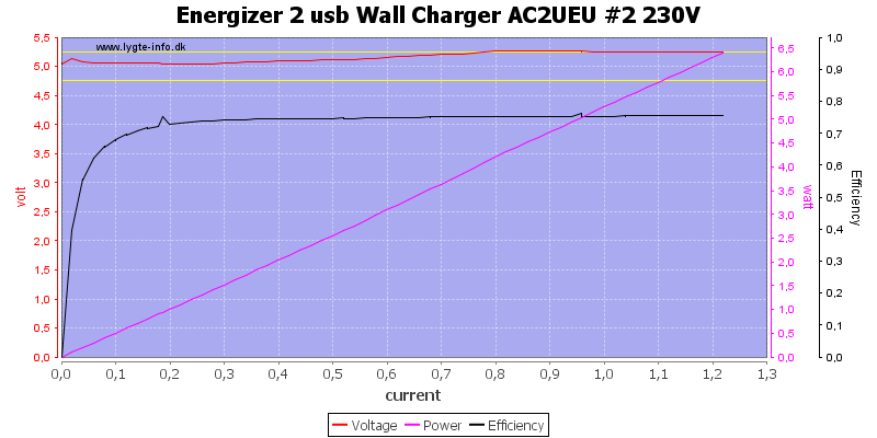 Energizer%202%20usb%20Wall%20Charger%20AC2UEU%20%232%20230V%20load%20sweep