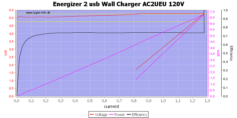 Energizer%202%20usb%20Wall%20Charger%20AC2UEU%20120V%20load%20sweep